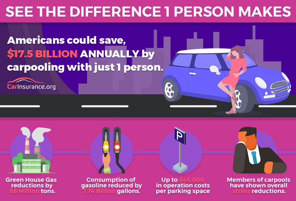 Carpool Infographic