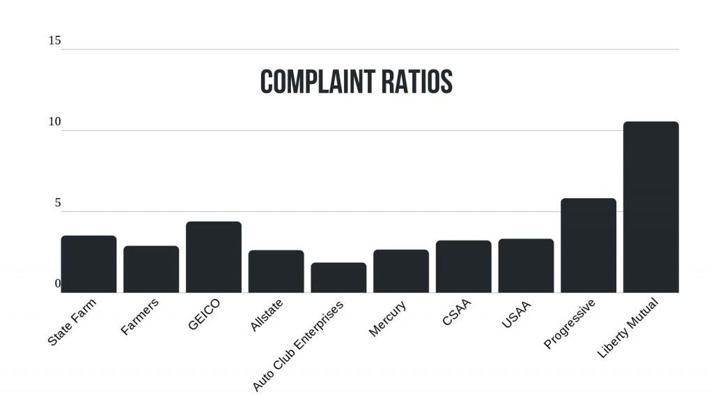 California car insurance company complaint ratio