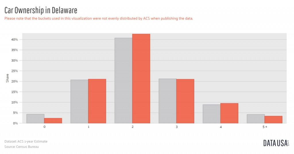 Data USA - Bar Chart of Car Ownership in Delaware-1600x1600