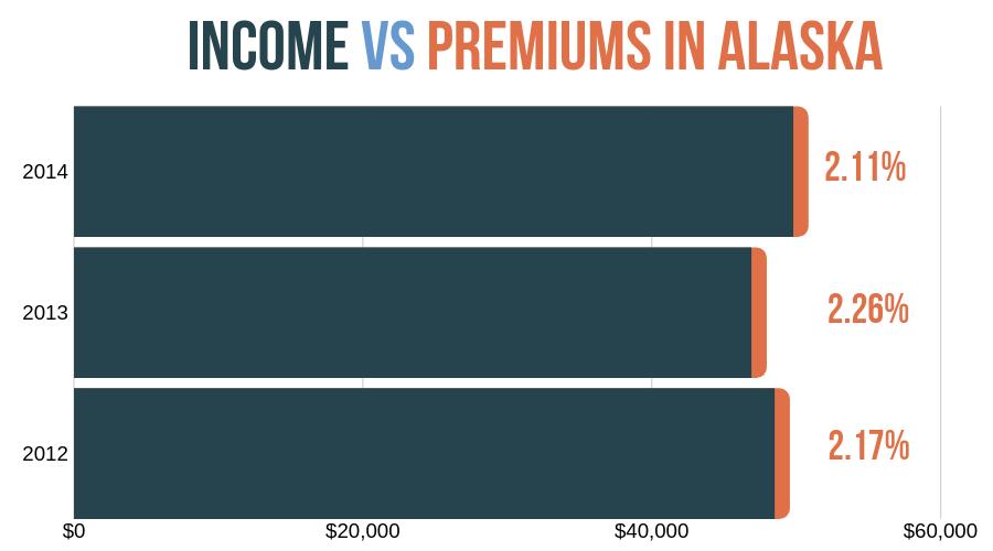 Car insurance premiums vs income in alaska