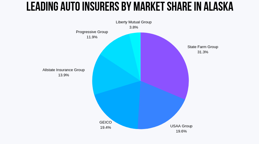 Top Auto Insurers by Market Share in Alaska