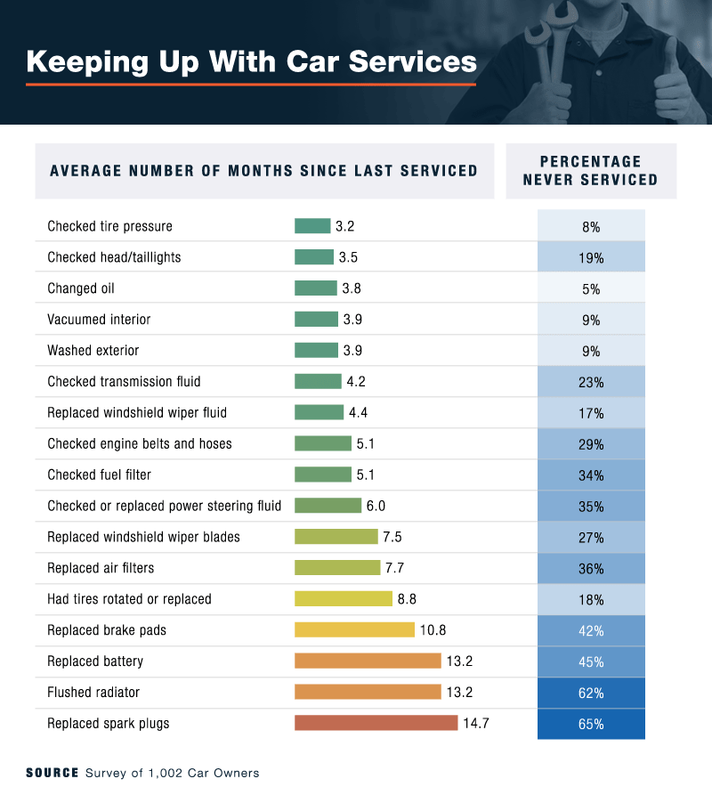 keeping up with car services