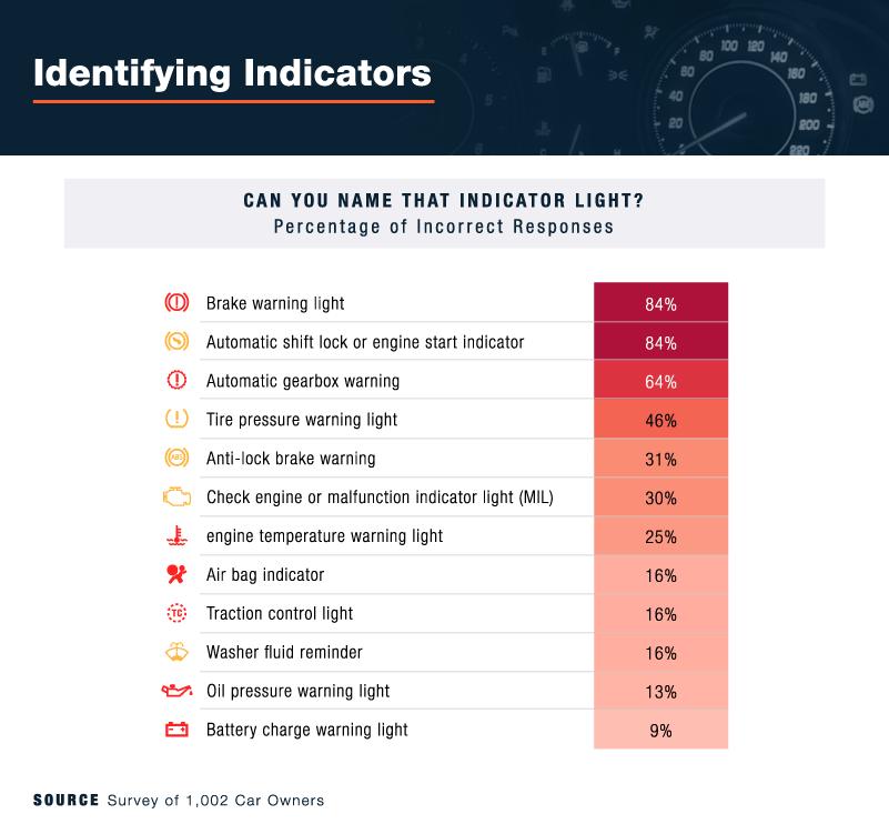 percentage of people who know identifying engine indicators