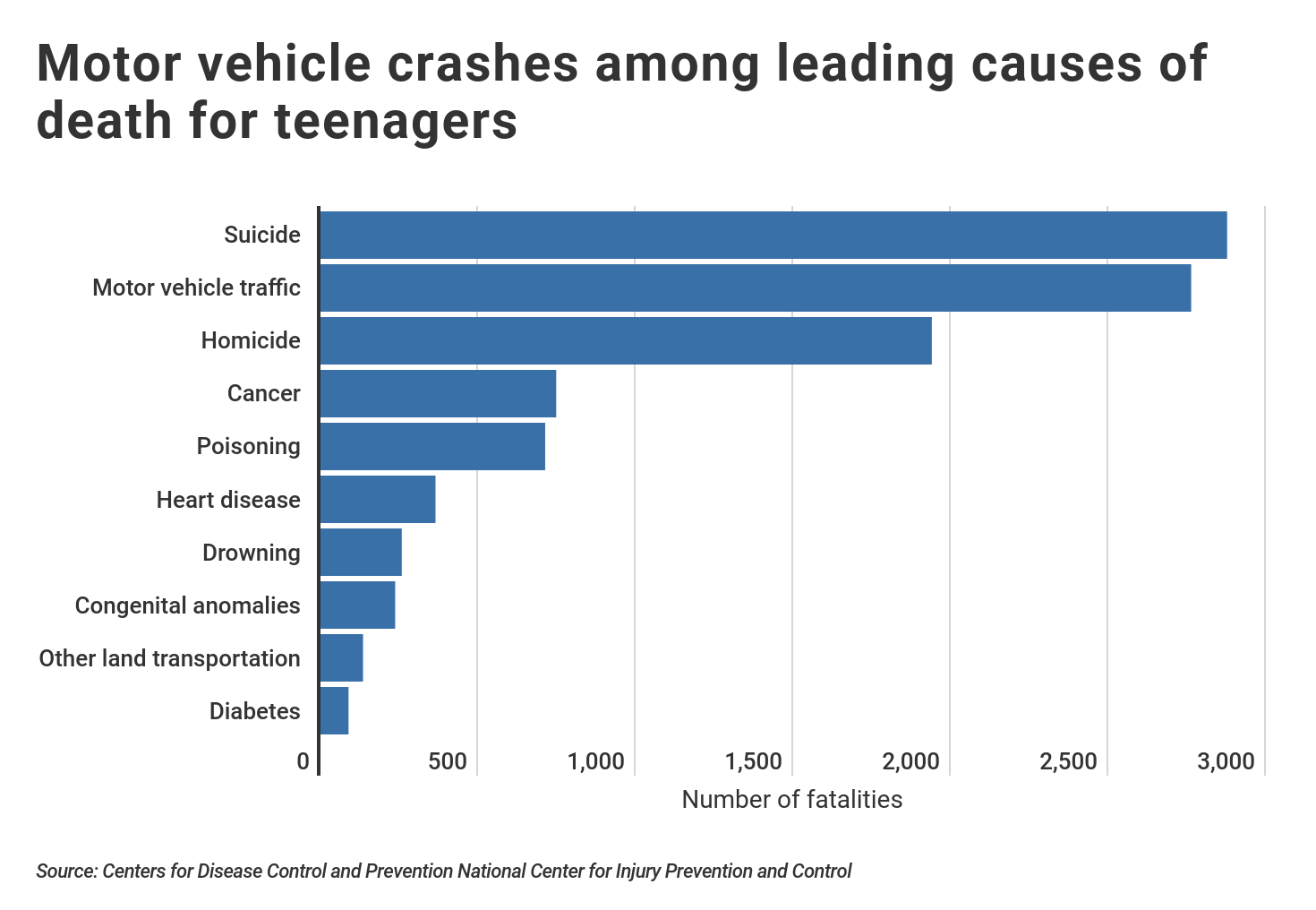 Fatal Traffic Accidents are a Leading Cause of Death for Teenagers