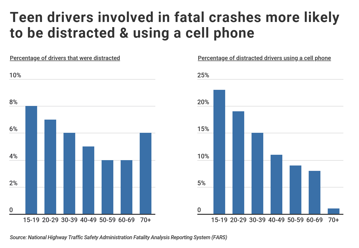 Bar Graphs Showing Likelihood of Teen Drivers Being Distracted in Fatal Car Crashes