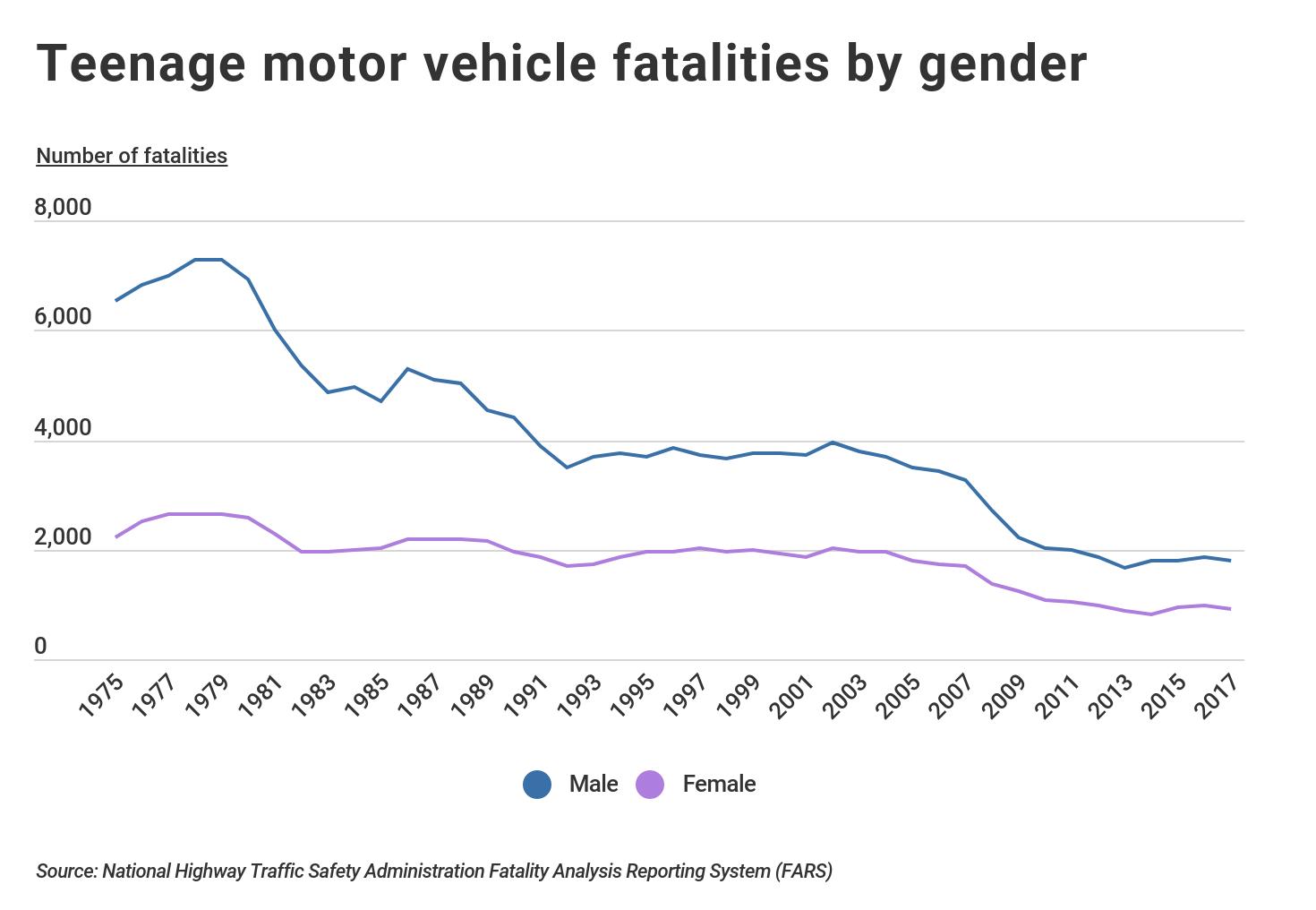 Teenage Motor Vehicle Fatalities by Gender