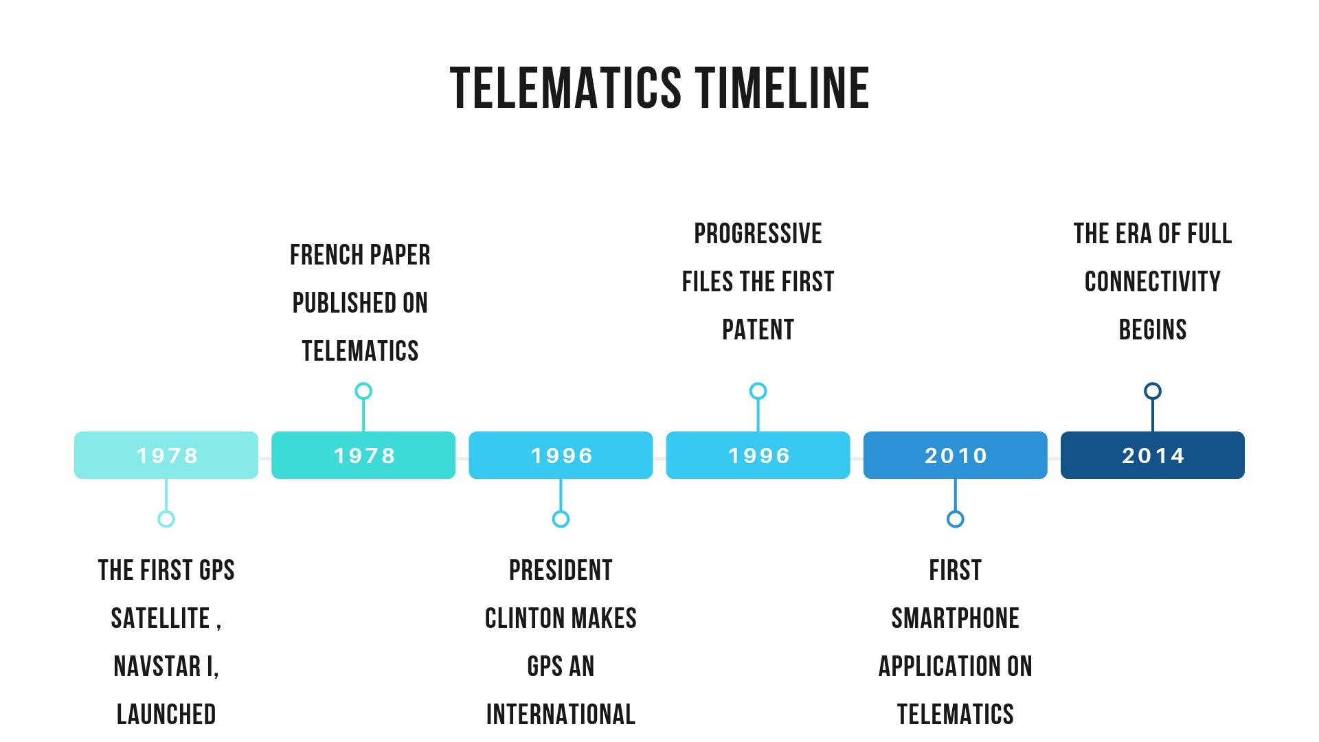 History of Telematics Insurance