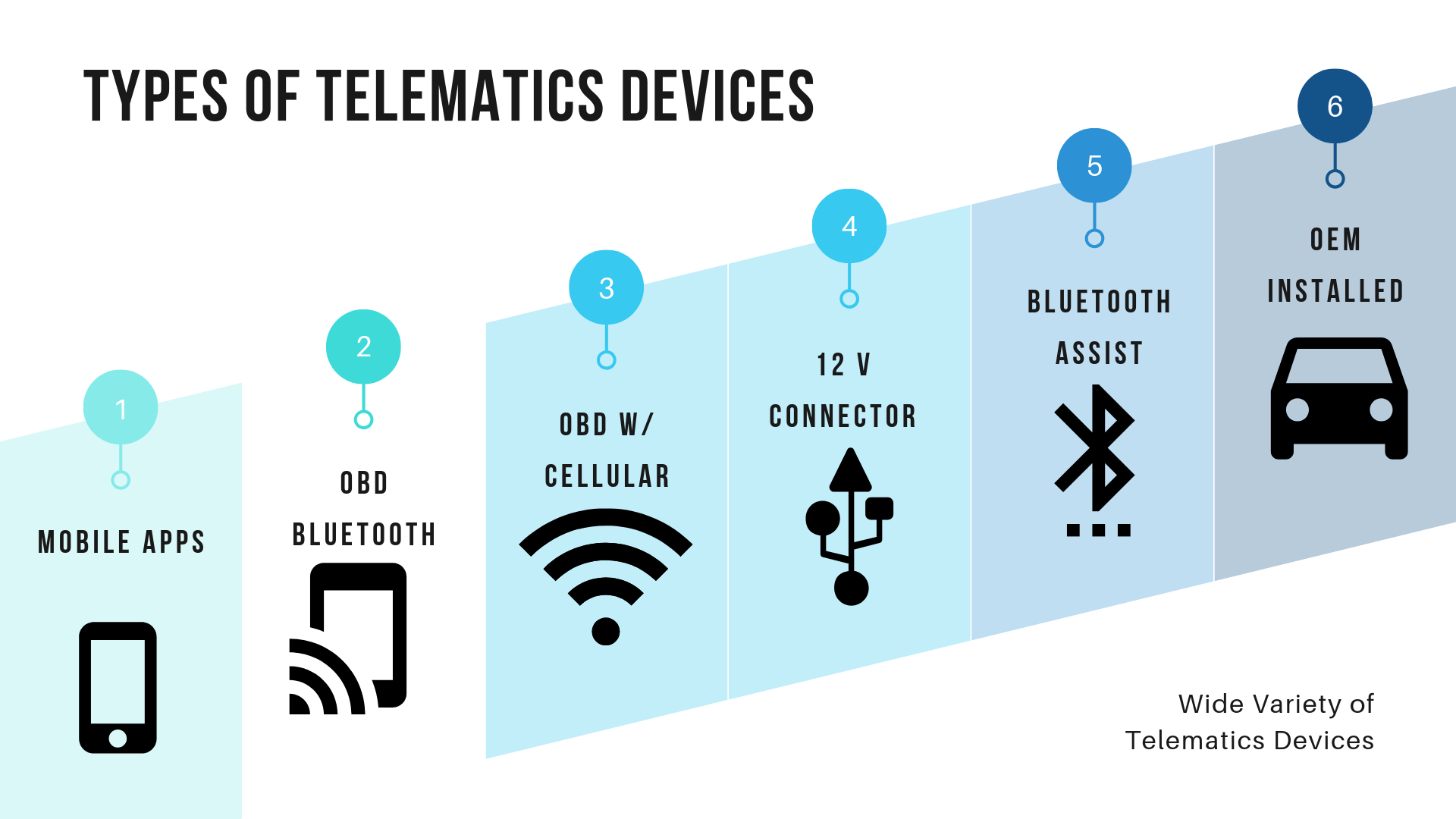 Telematics devices in car insurance