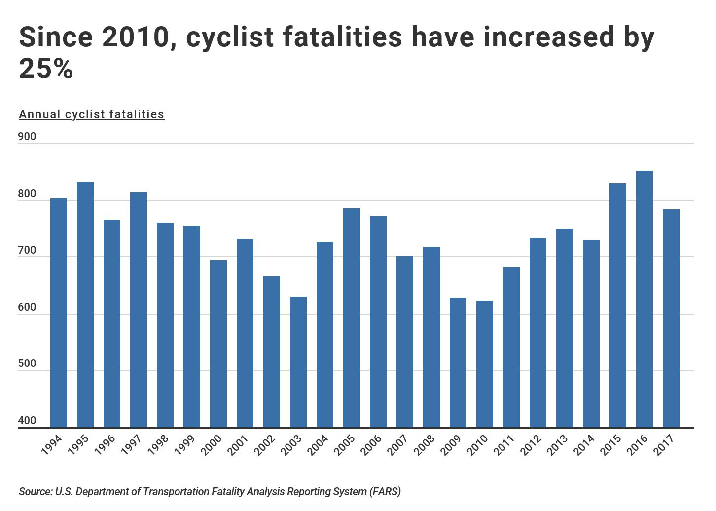 Cyclist fatalities increasing since 2010