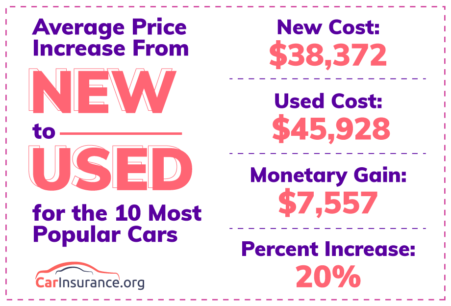 Average Price Increase From New to Used Car