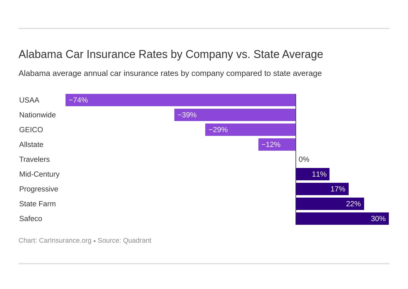 Alabama Car Insurance Rates by Company vs. State Average