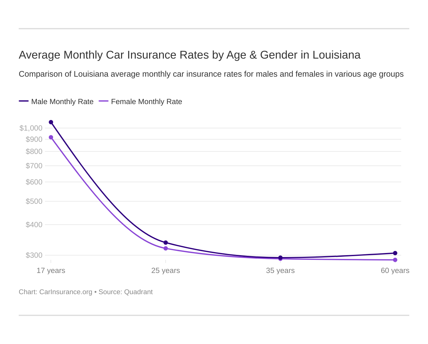 Average Monthly Car Insurance Rates by Age & Gender in Louisiana