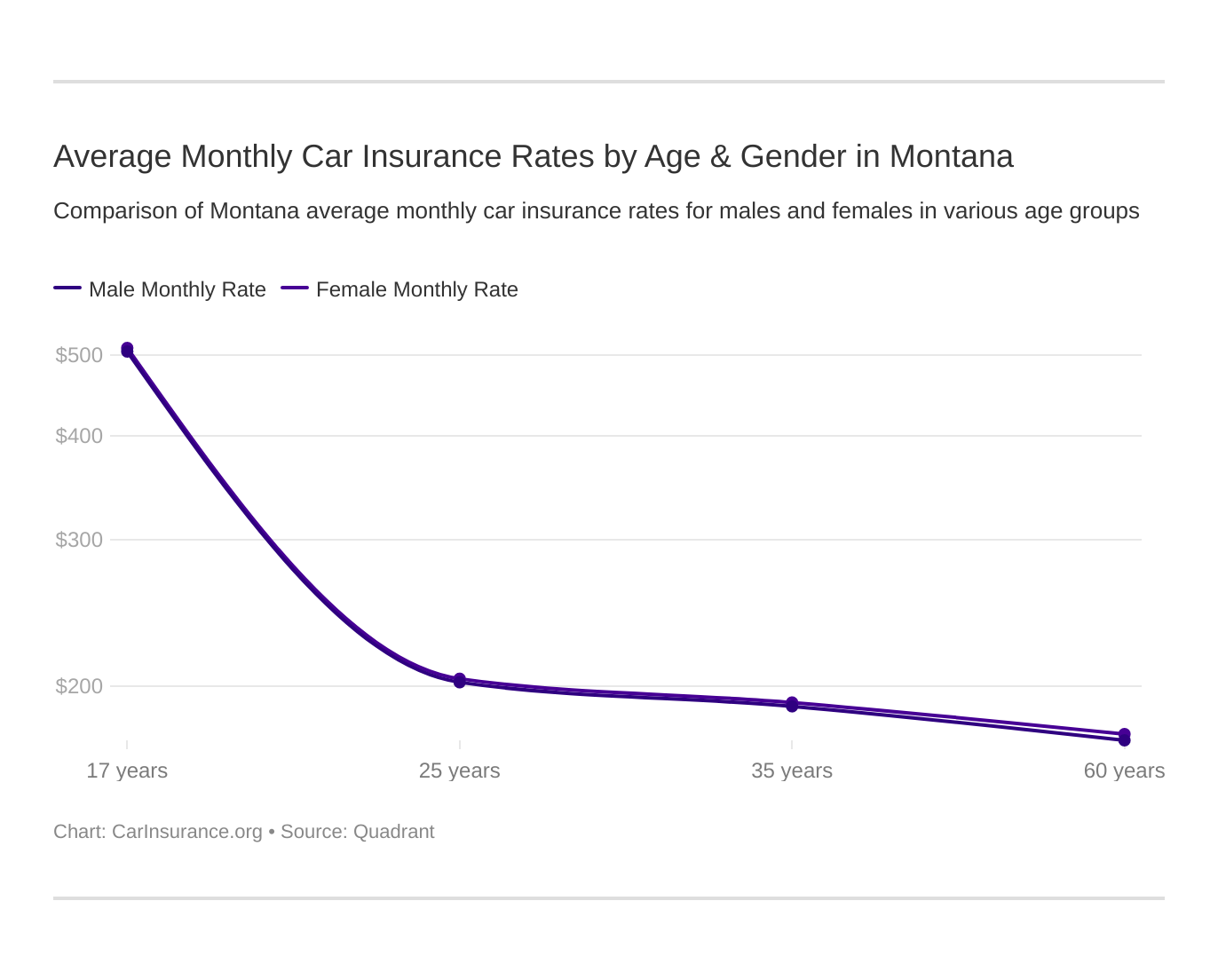Average Monthly Car Insurance Rates by Age & Gender in Montana