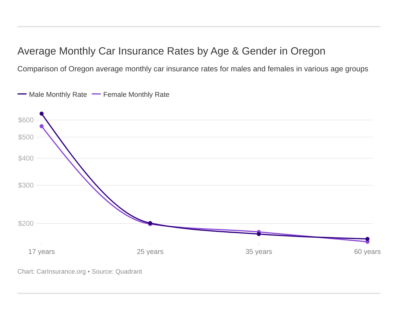 Average Monthly Car Insurance Rates by Age & Gender in Oregon