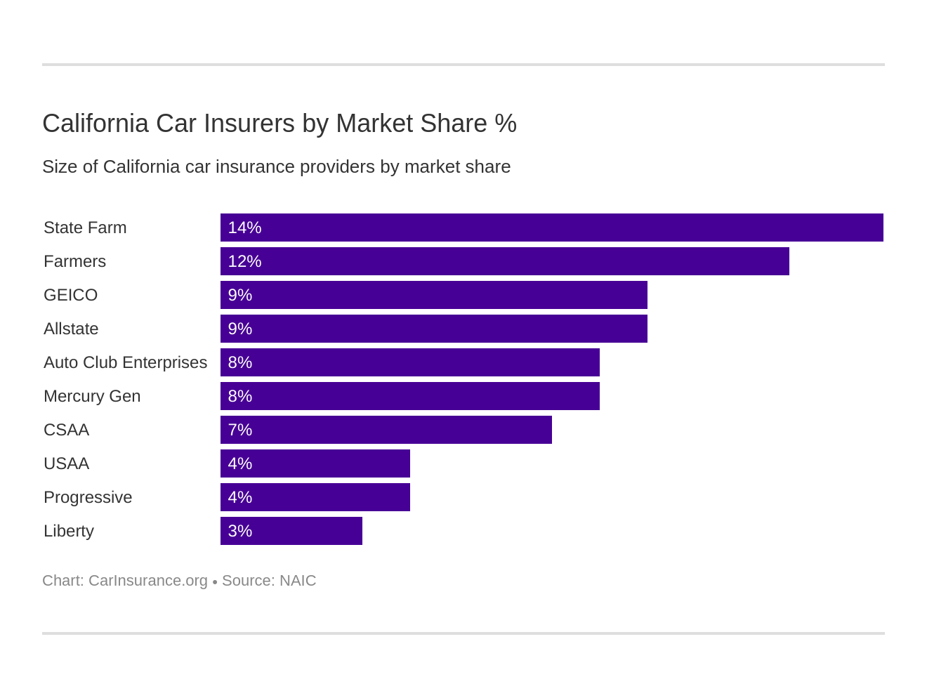 California Car Insurers by Market Share %