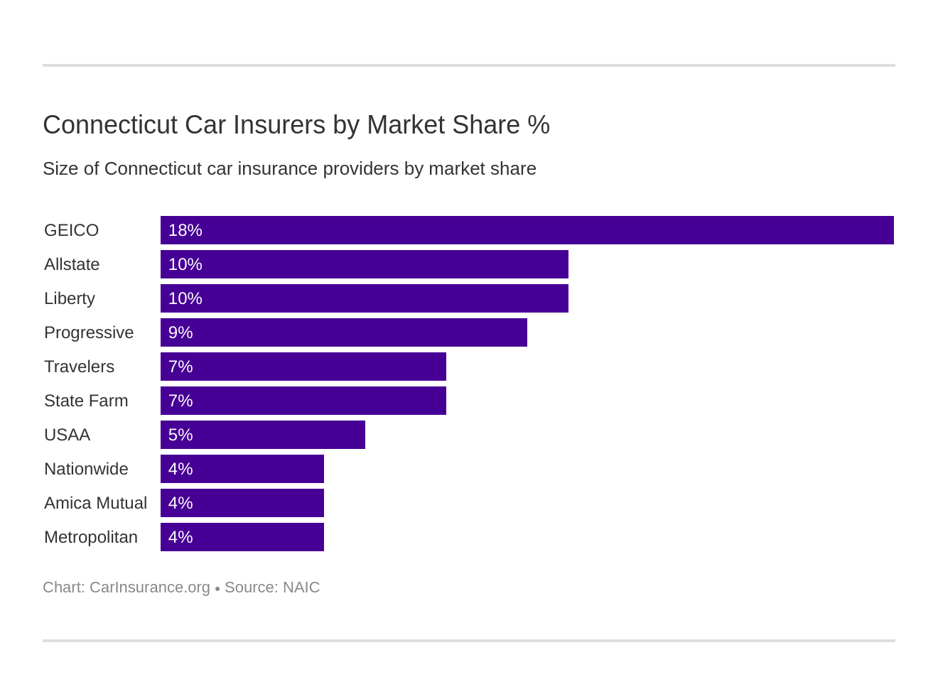 Connecticut Car Insurers by Market Share %