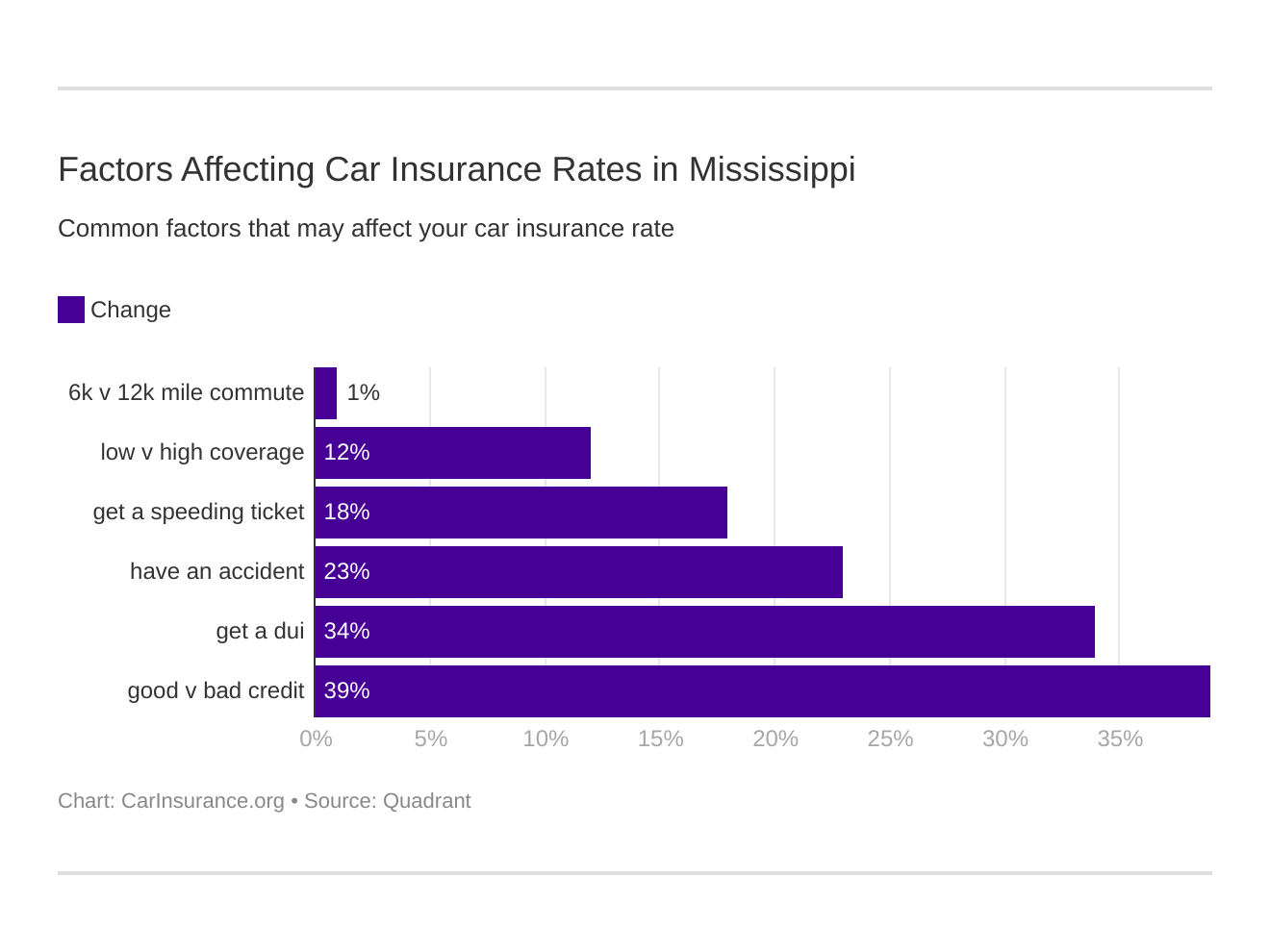 Factors Affecting Car Insurance Rates in Mississippi