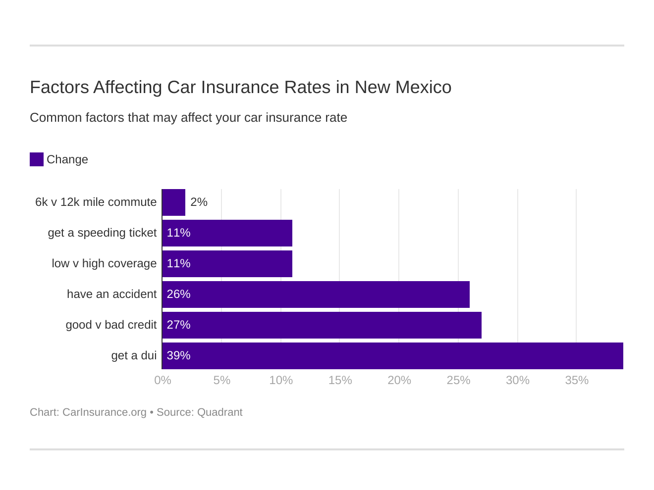 Factors Affecting Car Insurance Rates in New Mexico