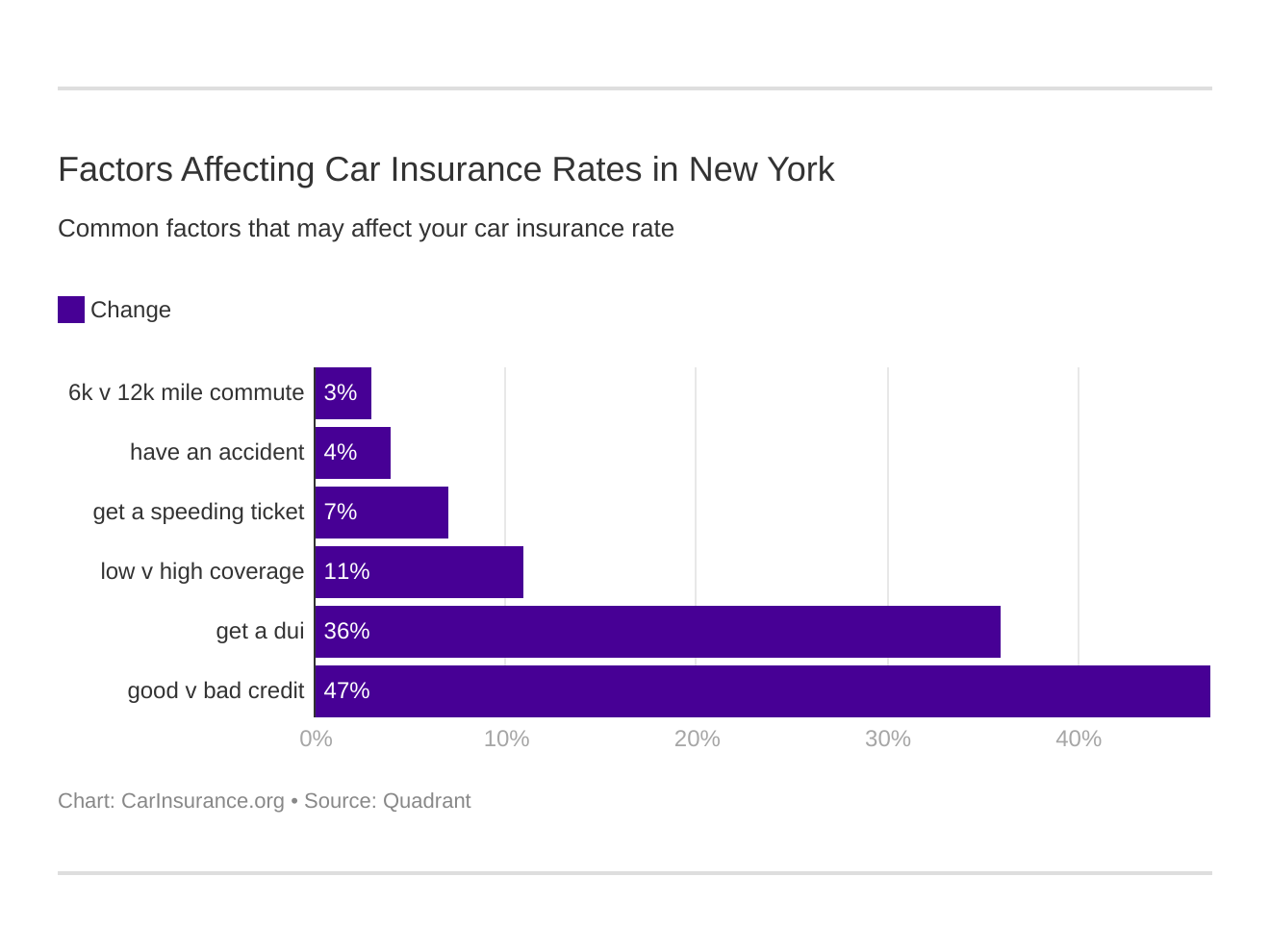 Factors Affecting Car Insurance Rates in New York