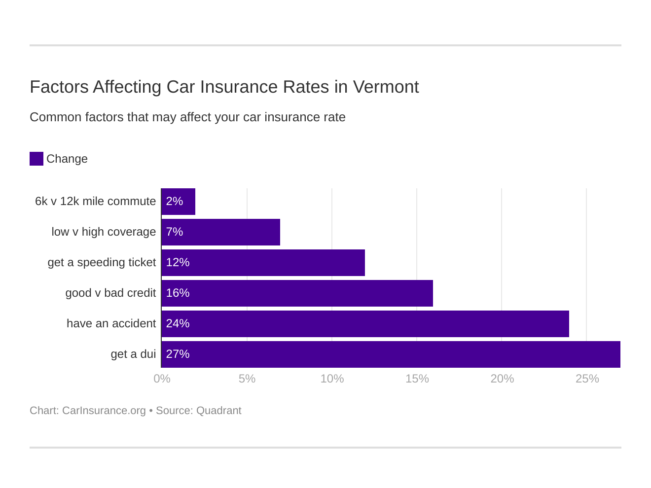 Factors Affecting Car Insurance Rates in Vermont