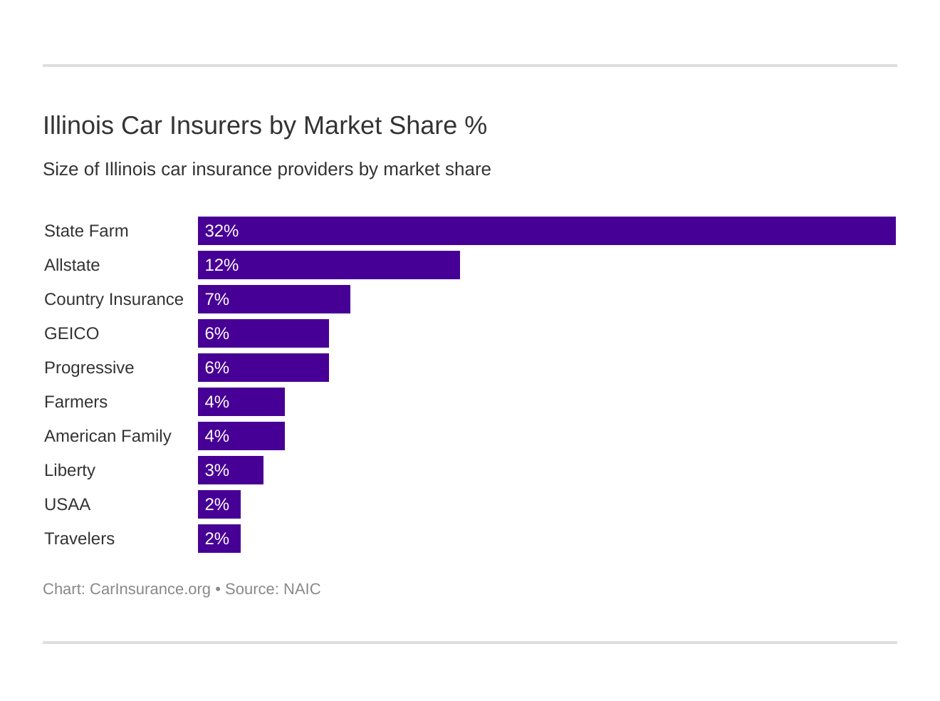 Illinois Car Insurers by Market Share %
