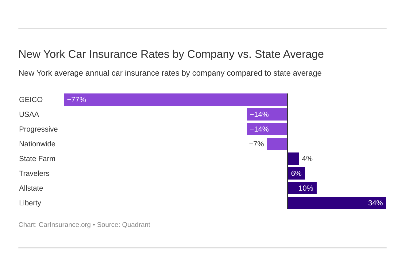 New York Car Insurance Rates by Company vs. State Average