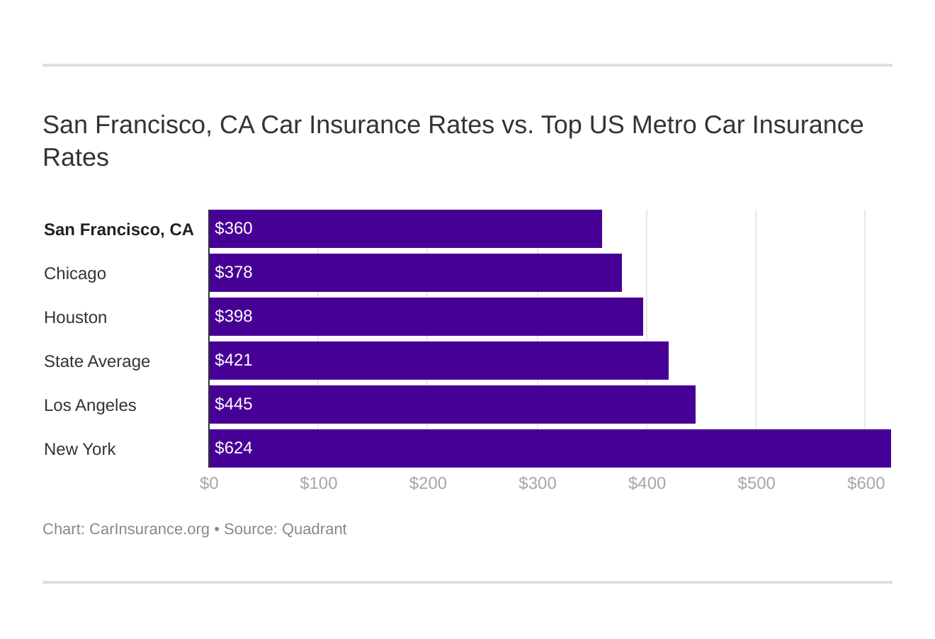 San Francisco, CA Car Insurance Rates vs. Top US Metro Car Insurance Rates