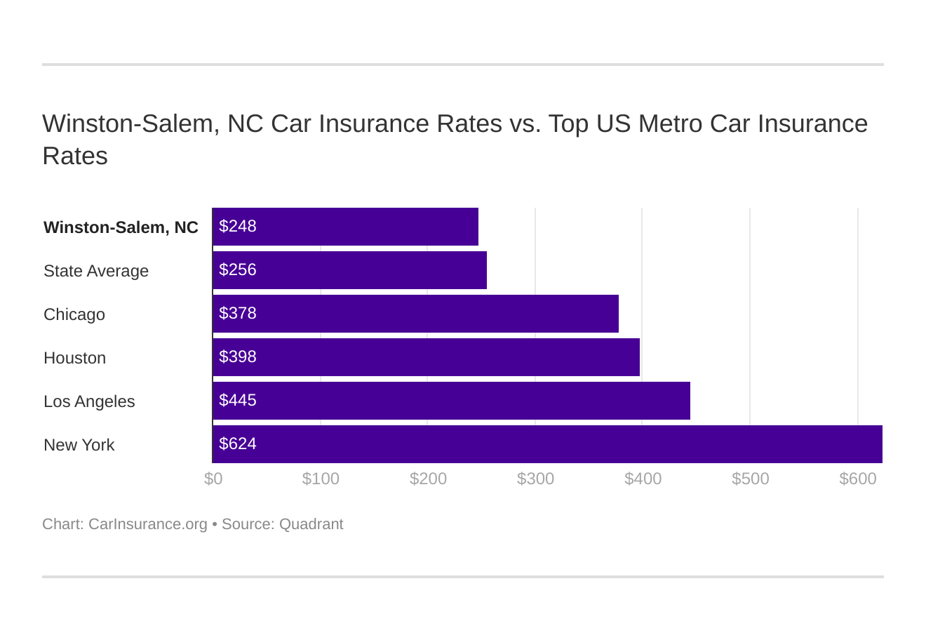 Winston-Salem, NC Car Insurance Rates vs. Top US Metro Car Insurance Rates